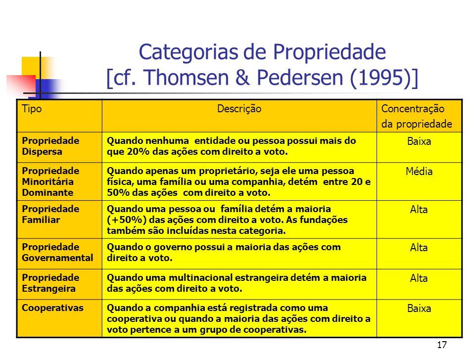 Categorias de Propriedade [cf. Thomsen & Pedersen (1995)]
